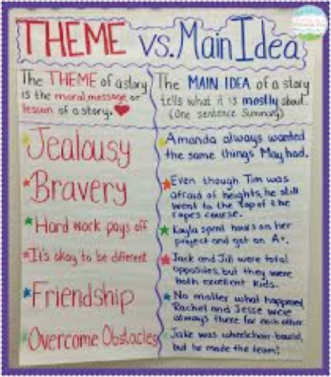11 Tips for Teaching About Theme in Language Arts | The Great ...