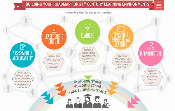 creating 21st century learning environments the great